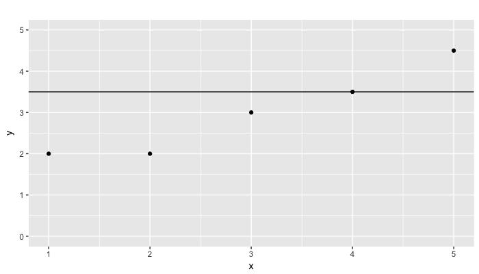 Initial Linear Regression