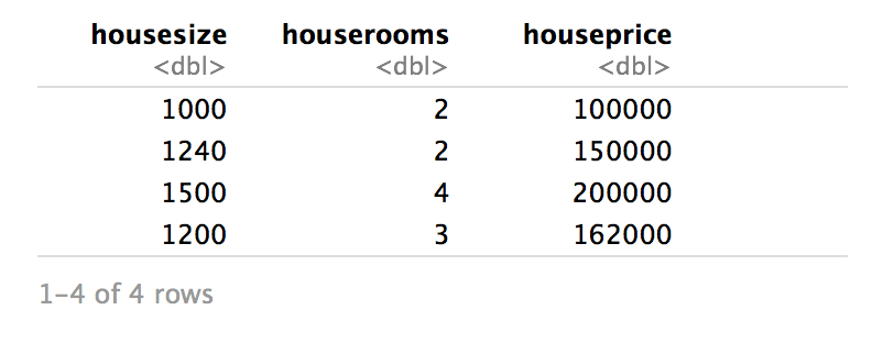Table for House Price Data
