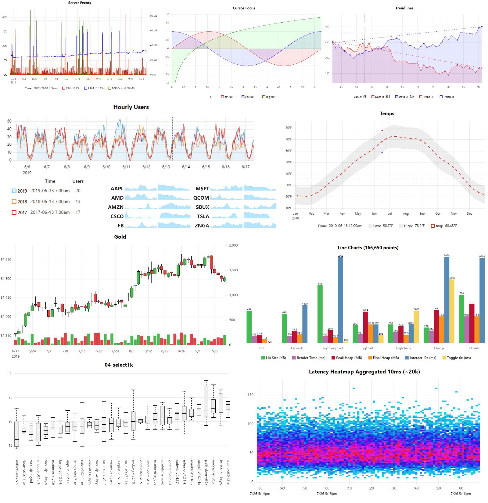 uPlot Chart
