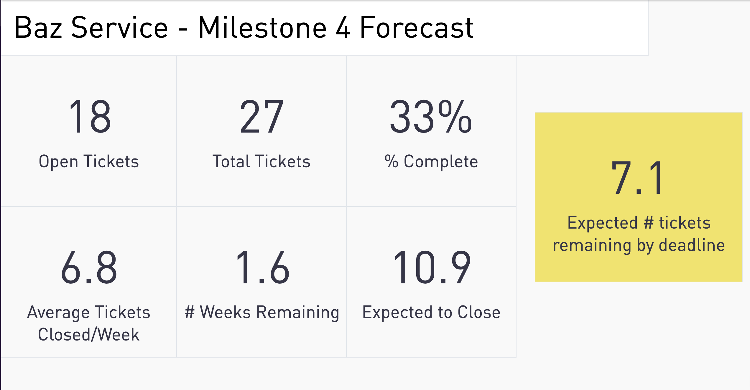 Periscope Project Forecast