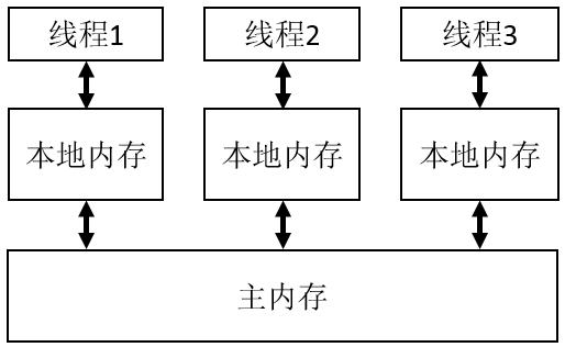 多线程内存模型