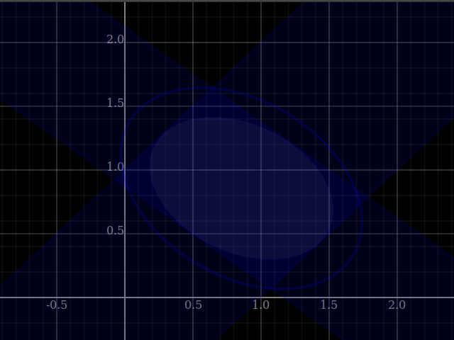 Convex intersection of two degenerate shades (infinite extension in some direction)