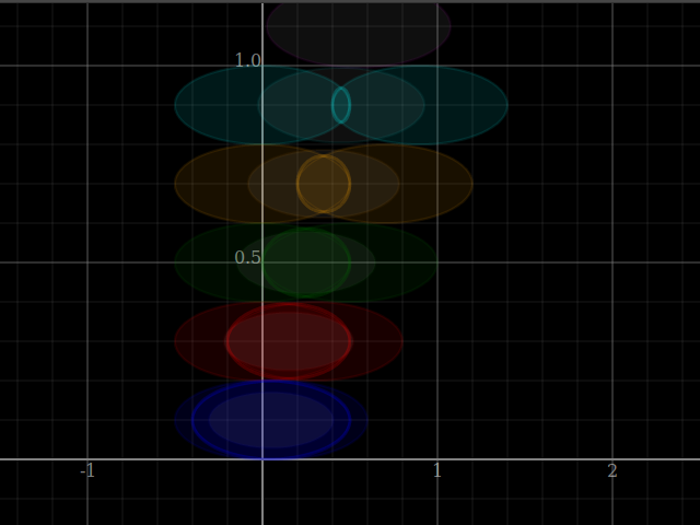 Convex intersection of equal, cospectral ellipses