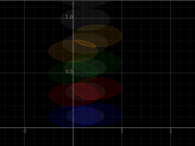 Convex intersection of equal, sideways offset ellipses