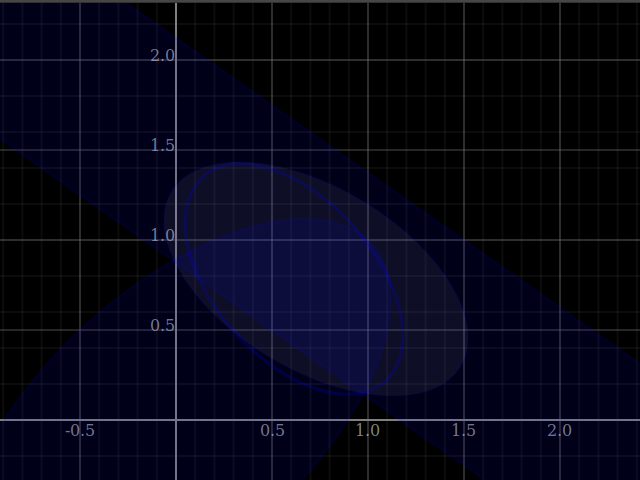 Convex intersection of a proper shade with a degenerate one