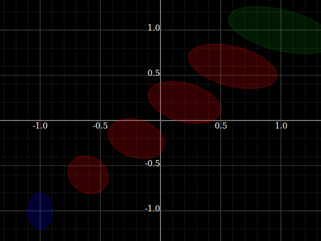 Interpolating between co-shades, with location and extend