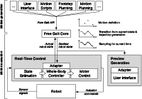 Free Gait Control Scheme