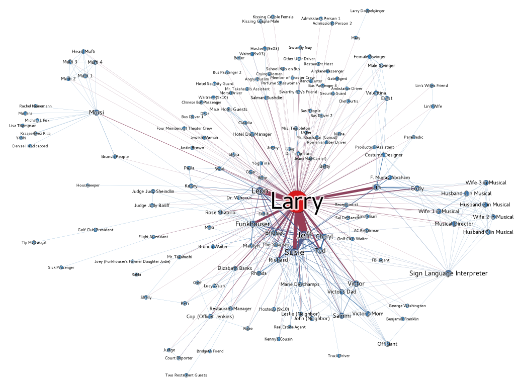 Curb Your Enthusiasm, Season 9, Network Graph