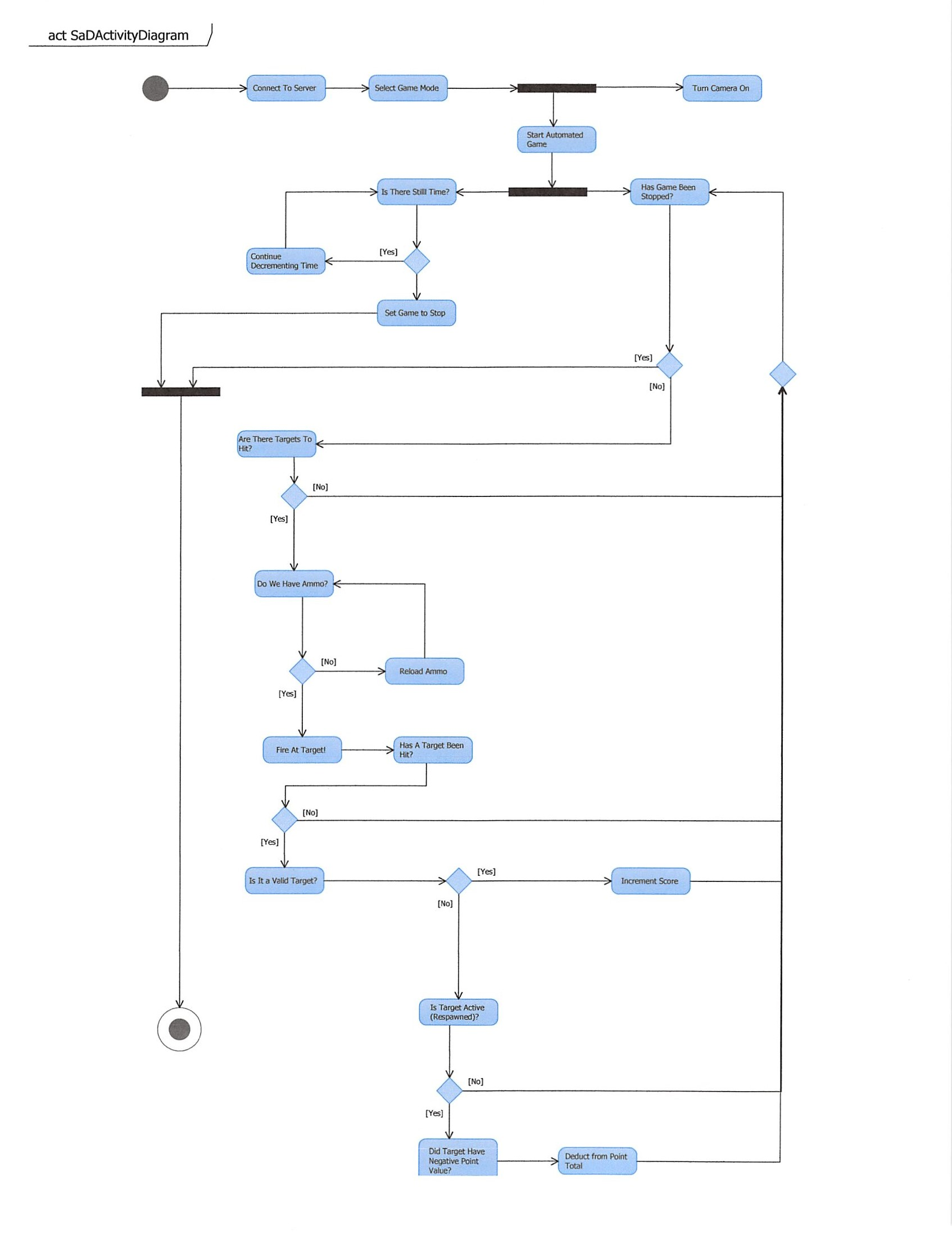 activity diagram · lelandbatey cs    team dart wiki · githubgame start activity diagram