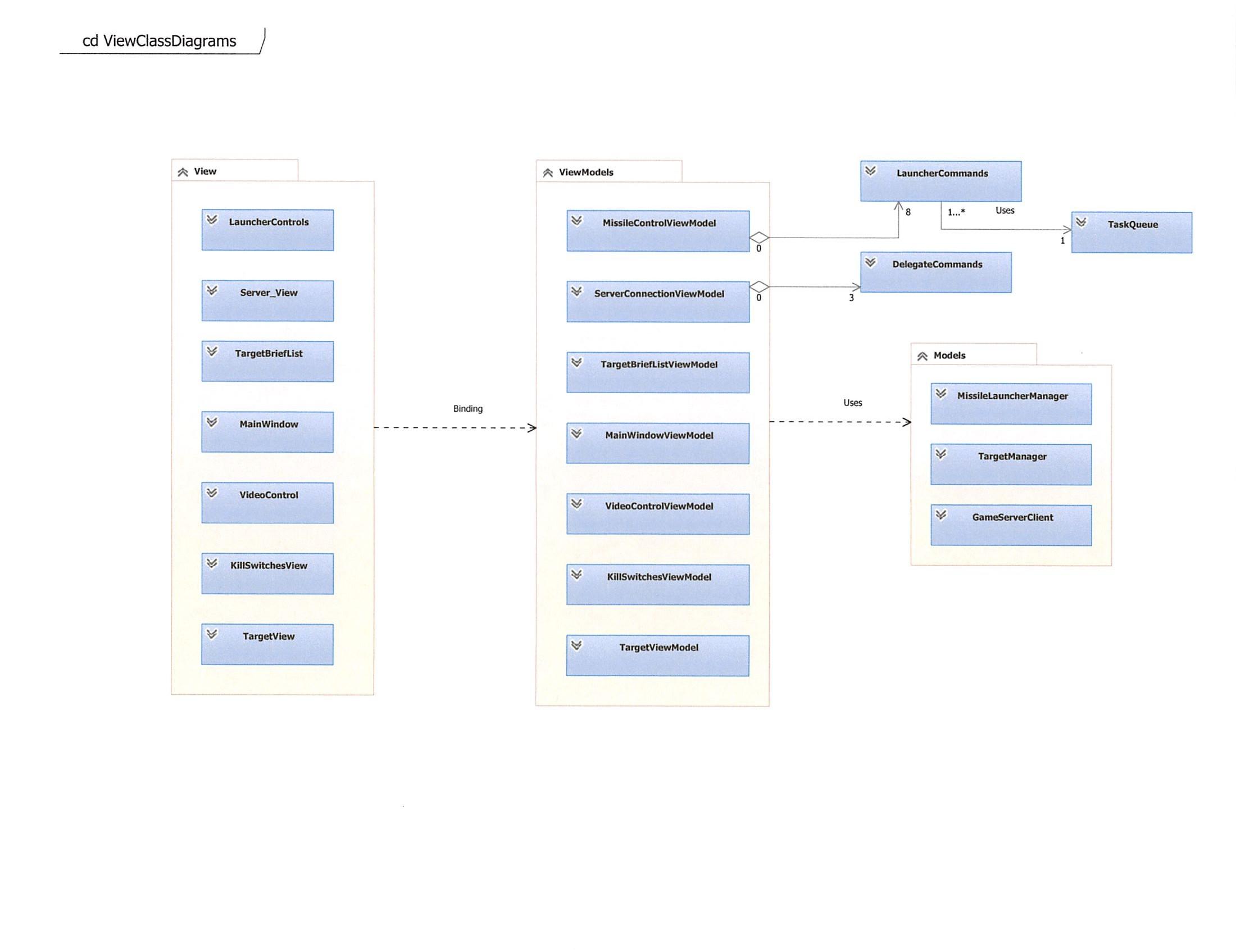 Class Diagrams · lelandbatey/cs.323.Team.Dart Wiki · GitHub