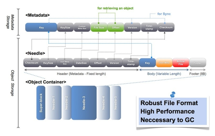 Data retrieval methods
