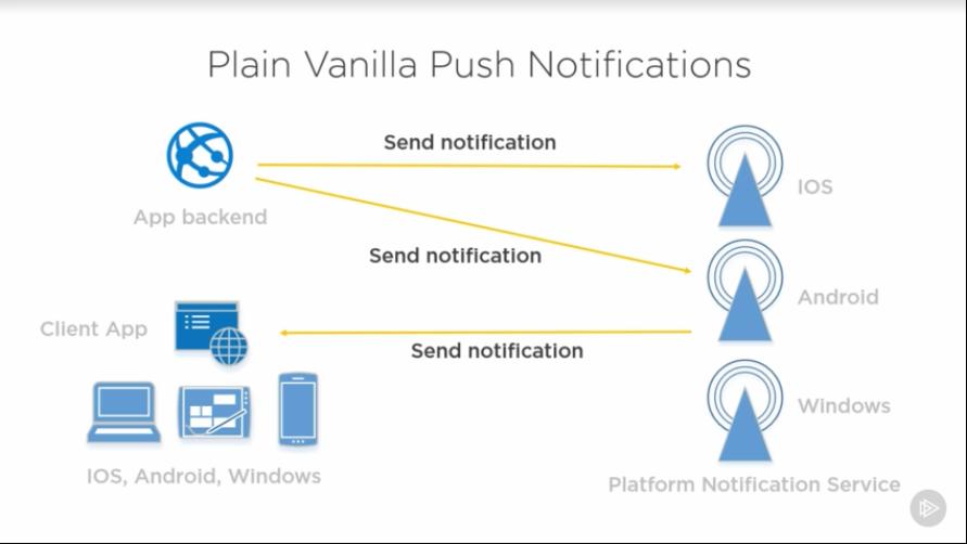 Push Notifications with Azure – Leroy Vargis