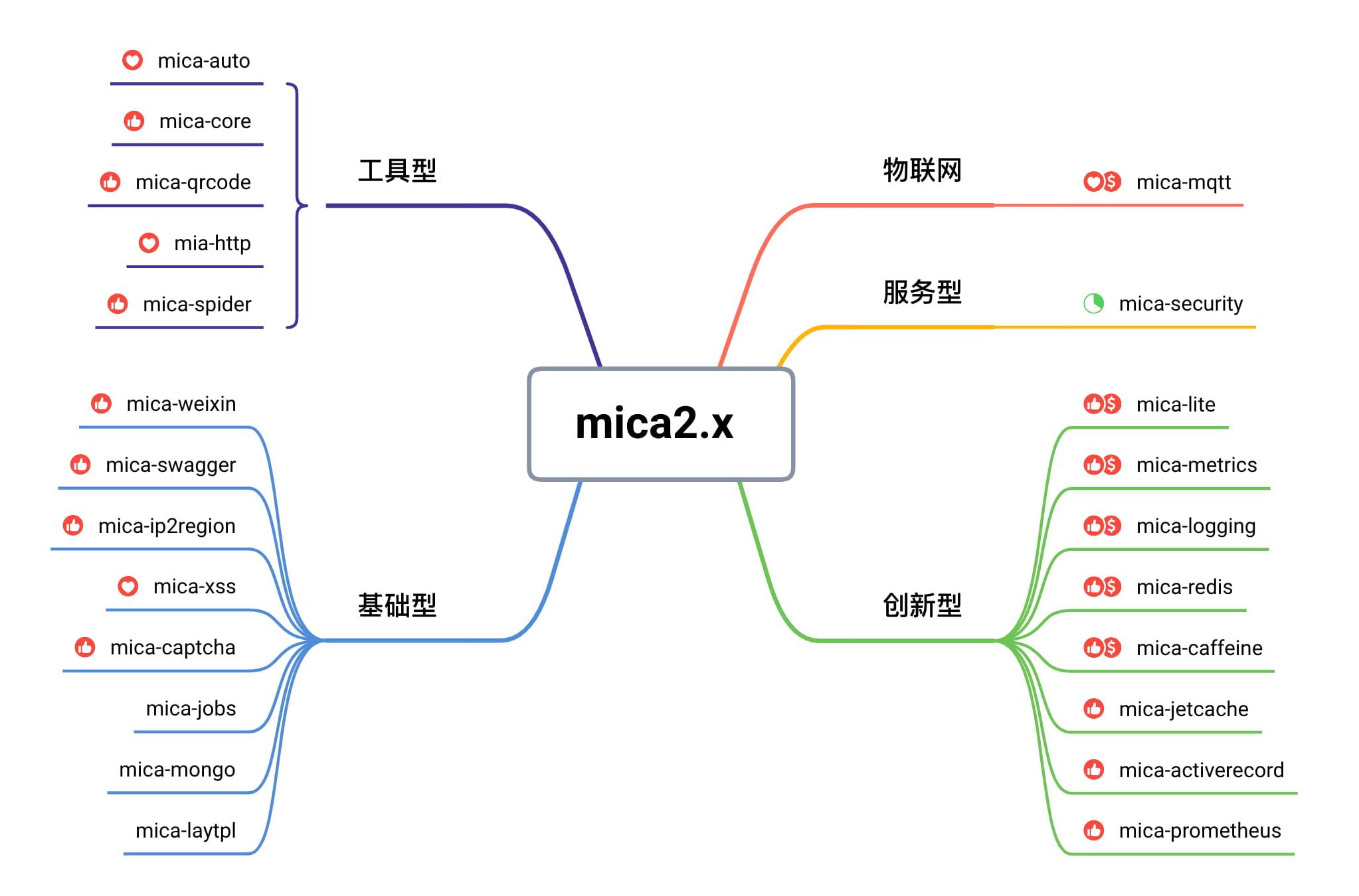 mica 2.x 模块图