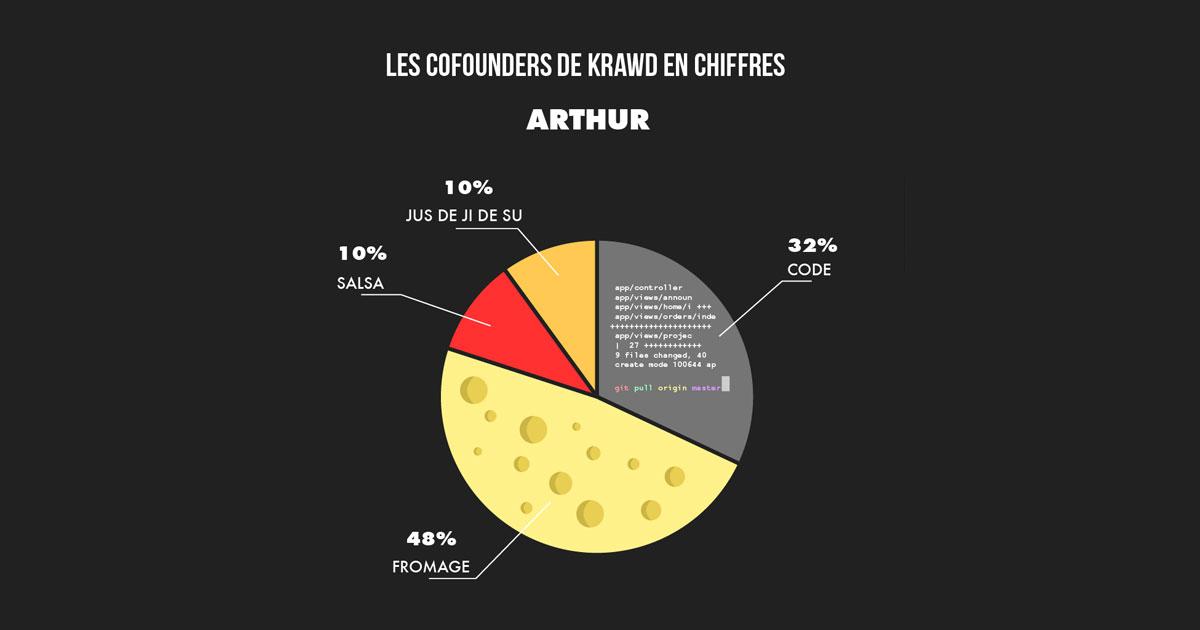 Les cofounders de KRAWD en chiffres