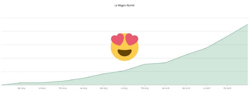 Le Wagon alumni growth