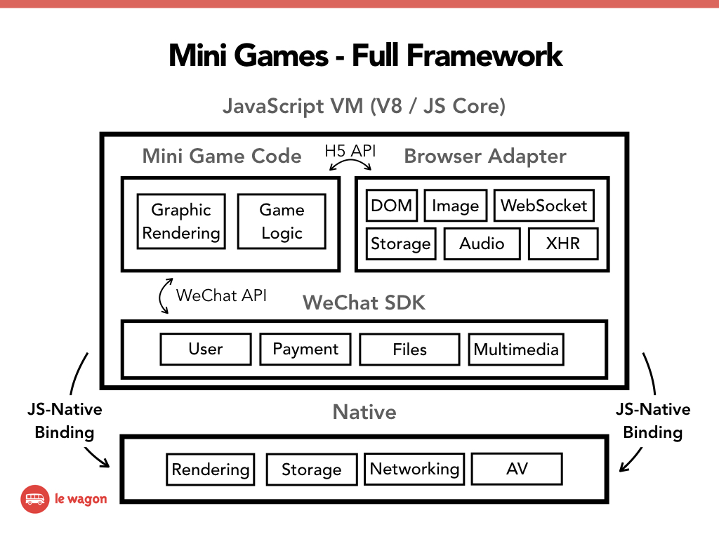 Wechat Mini Games Are Making Noise How Can Developers Get Started Diagram Logic Framework