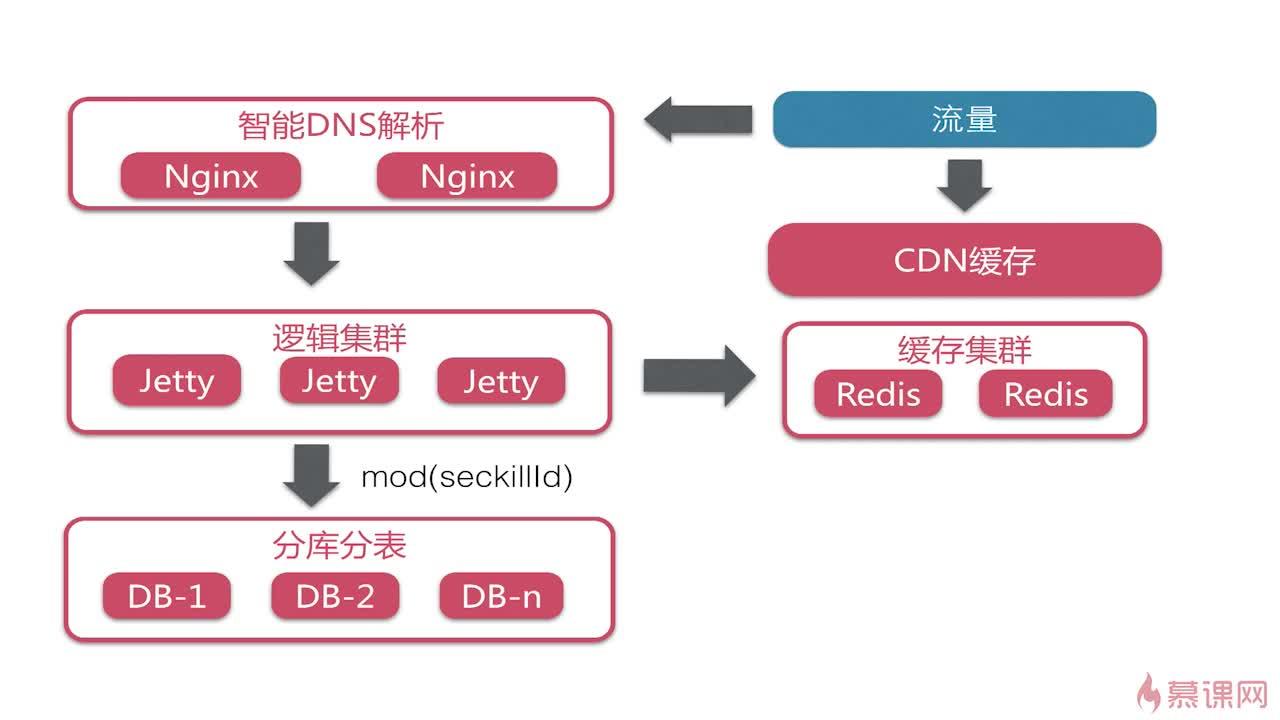 大型系统部署架构