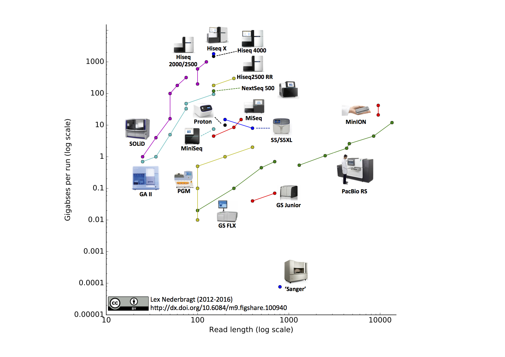 Developments in next generation sequencing