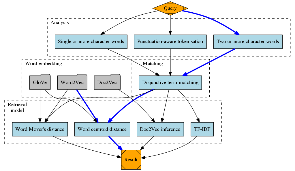 Detailed information retrieval pipeline as considered in the vec4ir framework. With the query node as starting point, each out-going edge is a configurable option of the native evaluation script. Rectangles resemble algorithms, and folder-like shapes resemble data stored on disk. One example configuration is highlighted by bold edges.