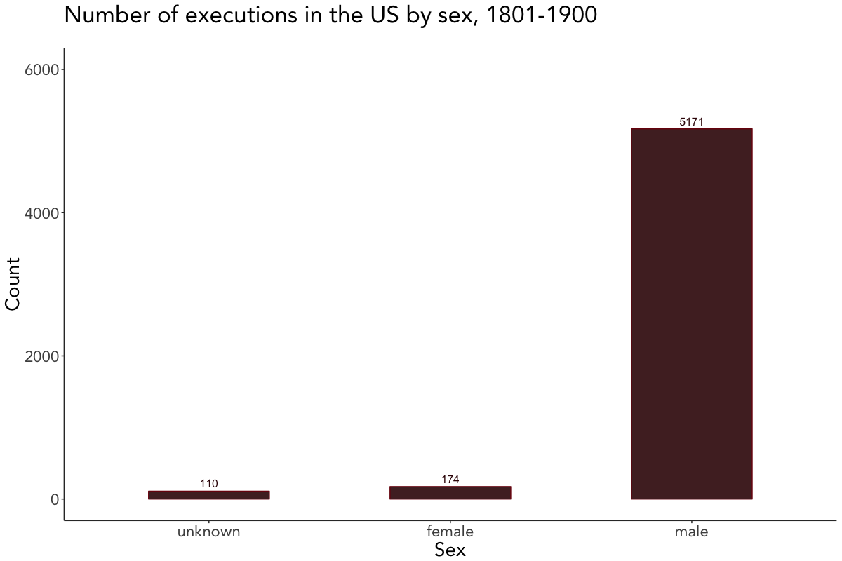 Scraping and visualizing historical data on executions in the US