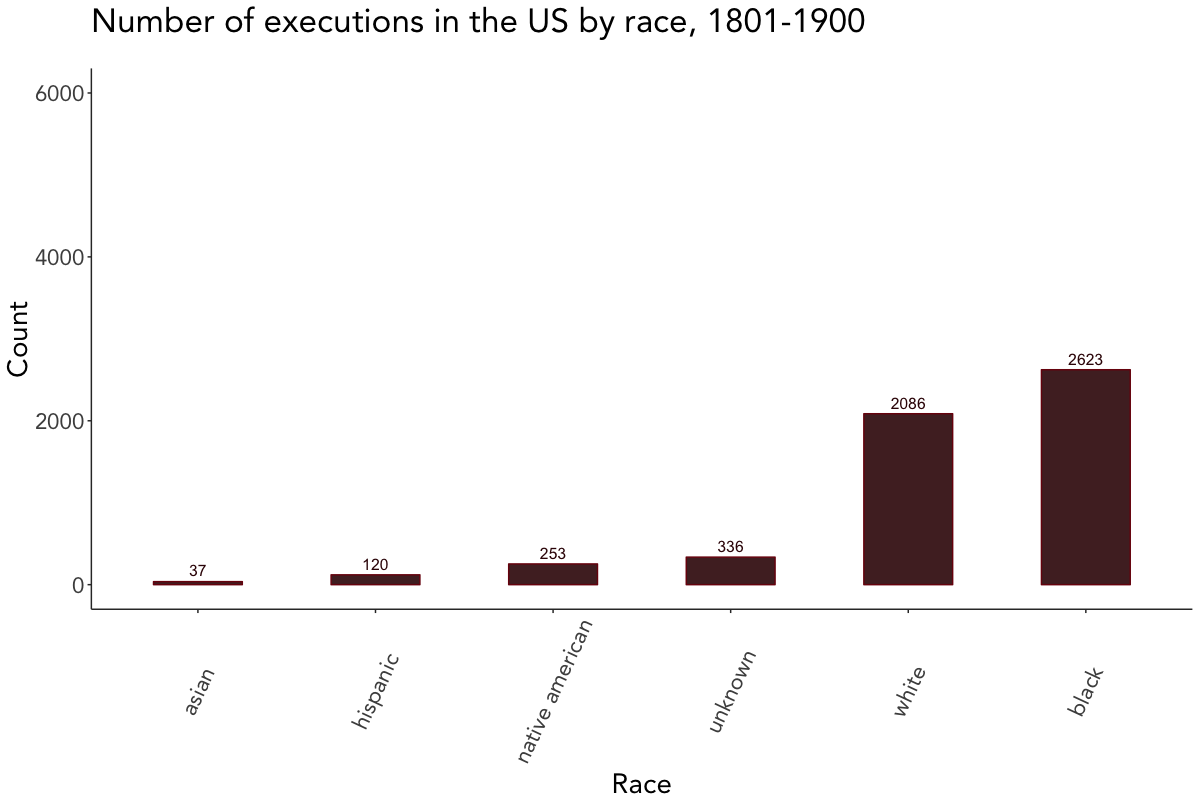 Scraping and visualizing historical data on executions in