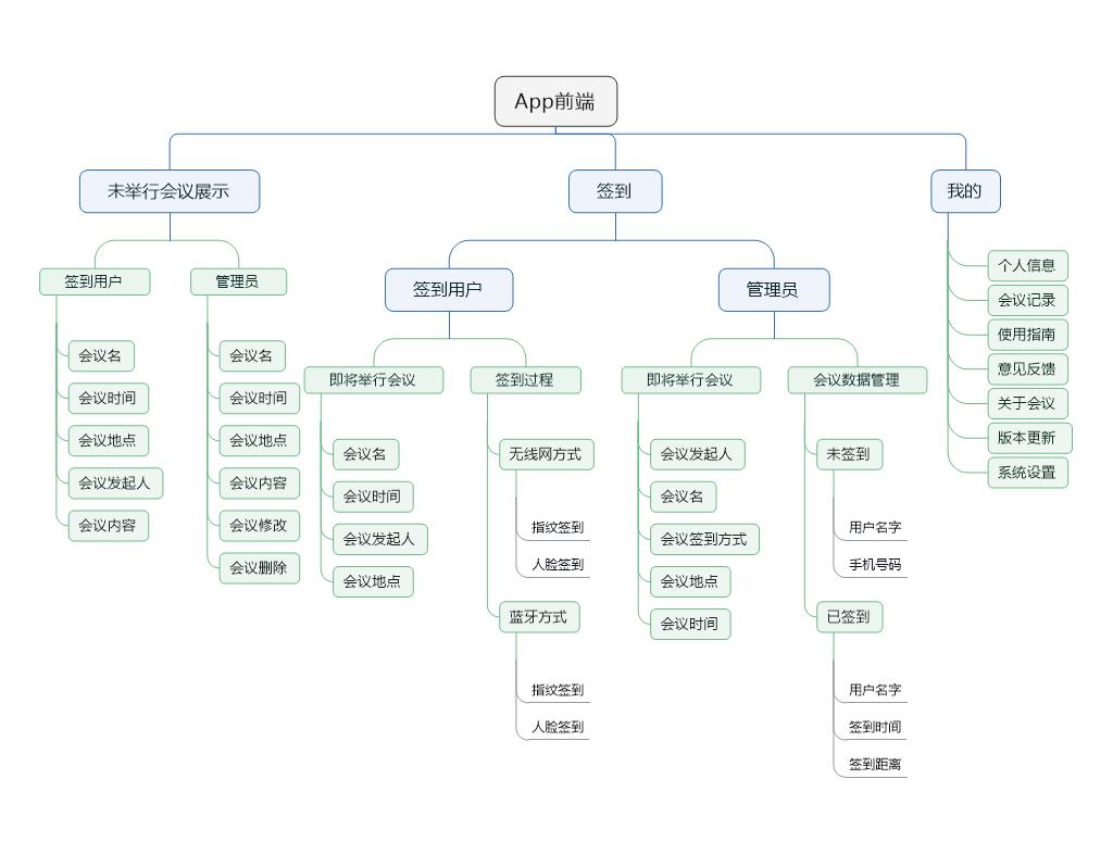 前端框架图