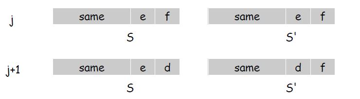 "$S$与$S'$在第$j+1$步换掉了不同的项,除此以外其他部分完全相同<sup id=""fnref:2""><a href=""#fn:2"" rel=""footnote"">2</a></sup>"