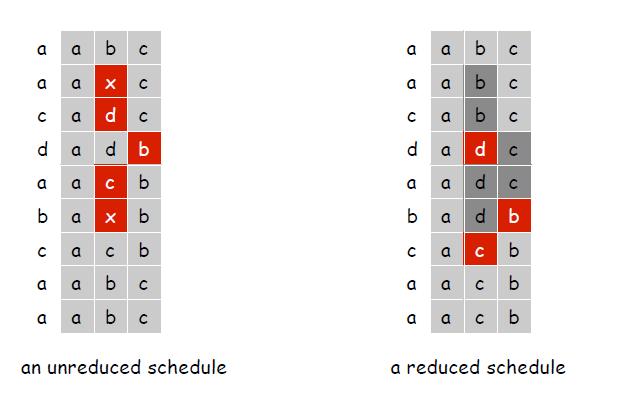 """非简化调度与简化调度,左第一列代表左边表示请求序列,接下来三列为Cache内容,标红的项为该步发送替换(淘汰)的项<sup id=""""fnref:2""""><a href=""""#fn:2"""" rel=""""footnote"""">2</a></sup>"""