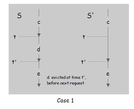 Case 1:在$t'$时刻($d$被再次请求前)$d$被$e$替代
