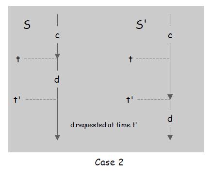 Case 2:在$t'$时刻$d$被请求前没有发生替换