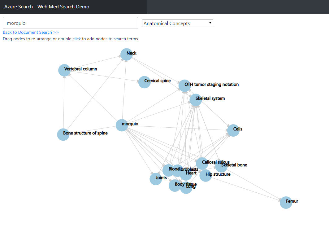 Medical NER Search Graph Demo of PubMed