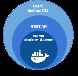 Docker Engine组成