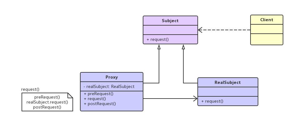 ProxyPattern