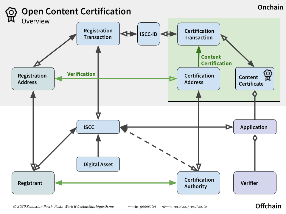 Open Content Certification Overview