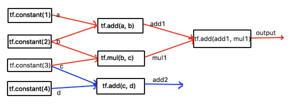 graph_compute_flow