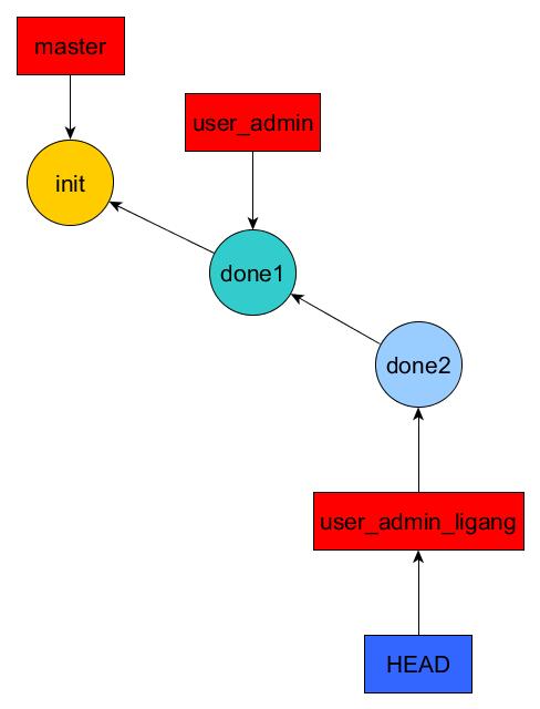 user_admin_after_rebase