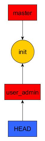 user_admin_init