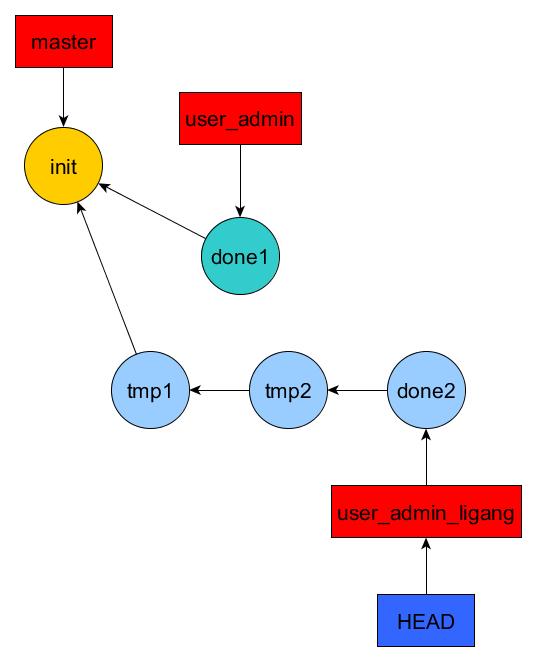 user_admin_ligang_before_rebase