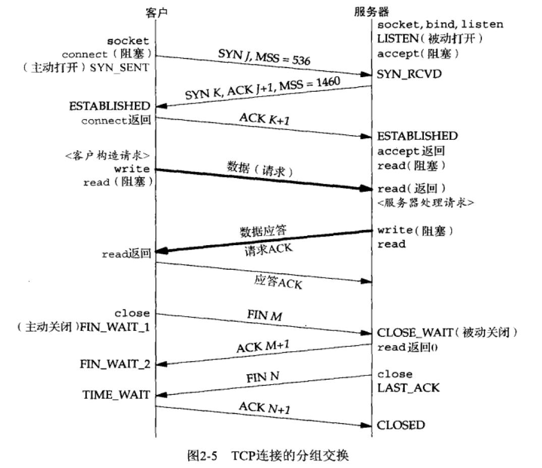 tcp-3-4