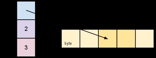 slice-2