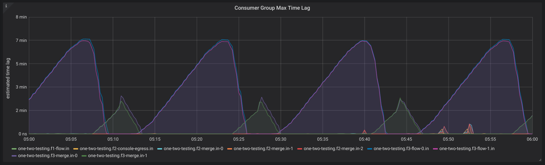 Consumer Group Max Time Lag