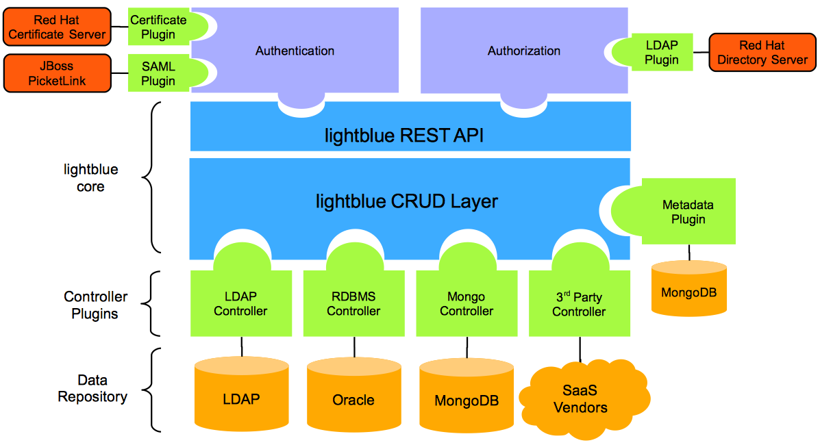 lightblue architecture