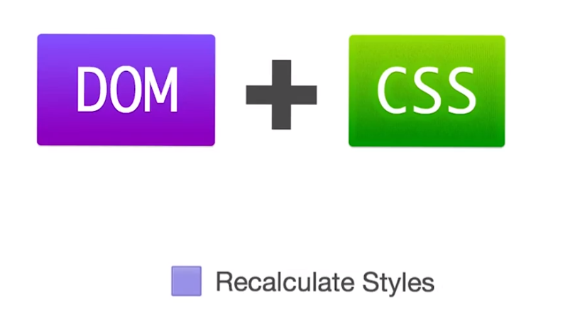 brower-render-dom-css-recalculate-style