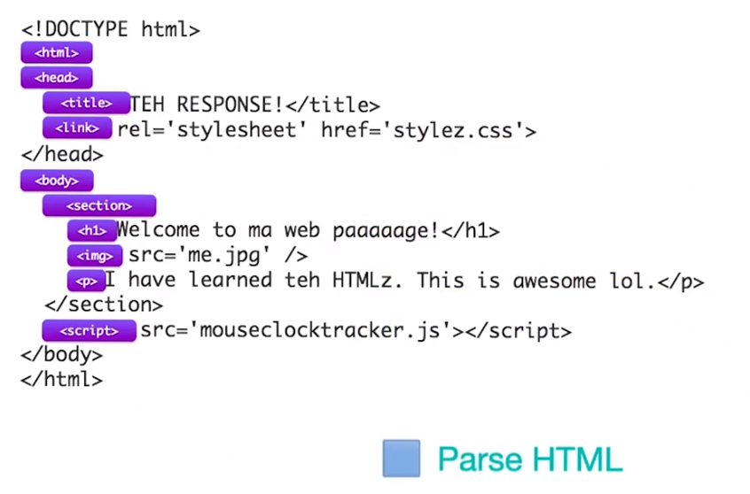 brower-render-prase-html