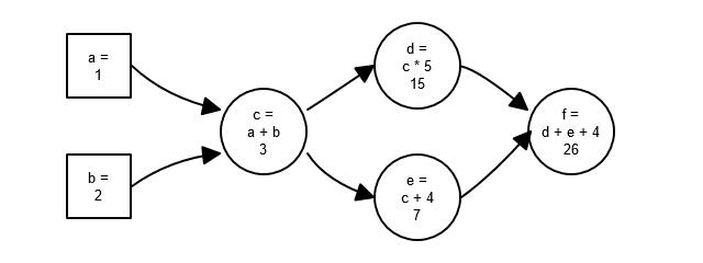 Dataflow Graph