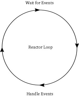 reactor模式
