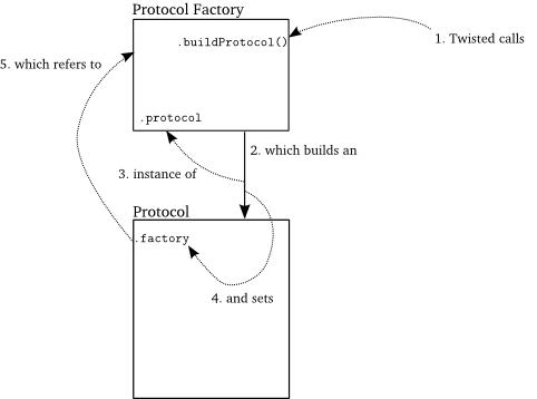 Protocol的生成过程