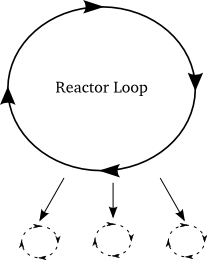 reactor 转动虚拟循环