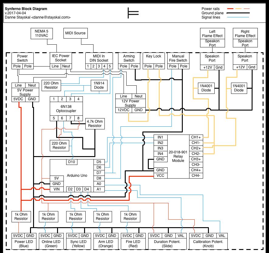Synferno Block Diagram