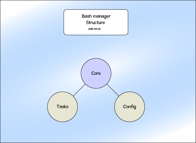 Bash manager structure